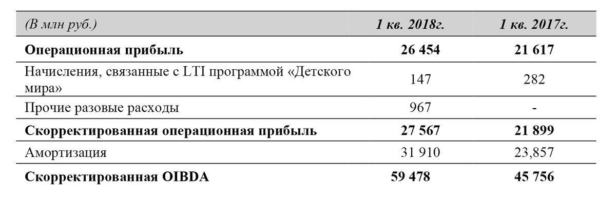Отчет АФК «Система». Расчет скорректированной OIBDA, стр. 21