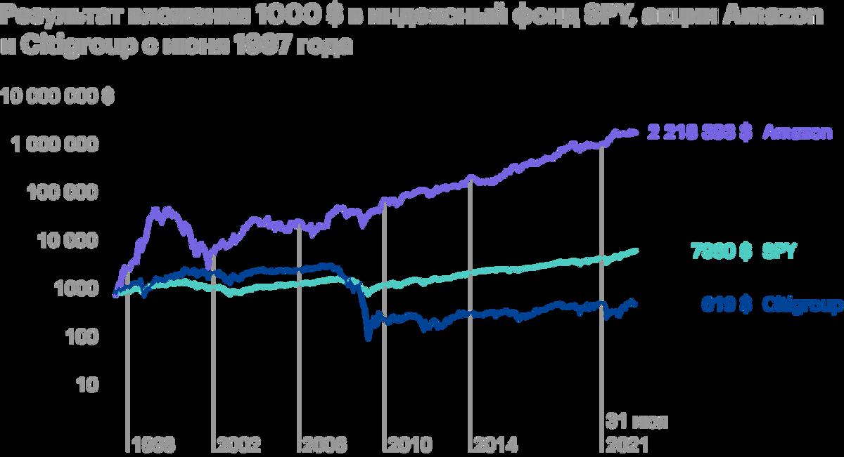 Шкала логарифмическая, результат с учетом дивидендов. Источник: Portfolio Visualizer