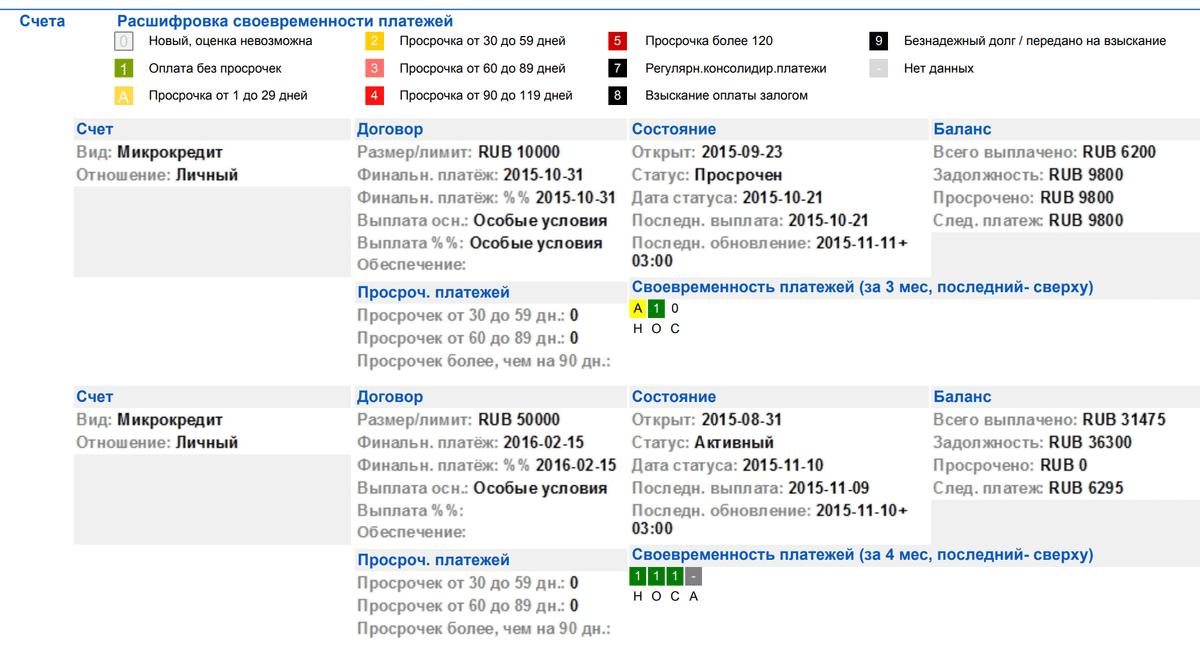 В отчете НБКИ просрочка даже в один день отмечается желтым квадратом и буквойА. Если просрочек нет, квадрат зеленый с цифрой1. Буквы подквадратами обозначают название месяцев: НОС — это ноябрь, октябрь, сентябрь