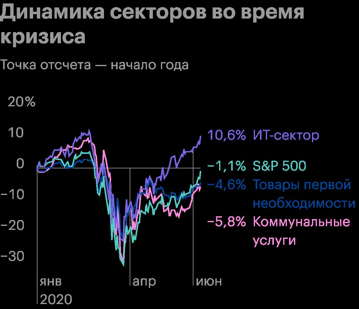 ИТ-сектор показал небольшую просадку, а также самое быстрое восстановление. Источник: Yardeni