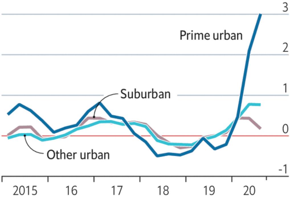 Свободная недвижимость, изменение в процентах по сравнению с годом ранее. Синий — городские центры, коричневый — пригороды, бирюзовый — другие городские районы. Источник: The Economist