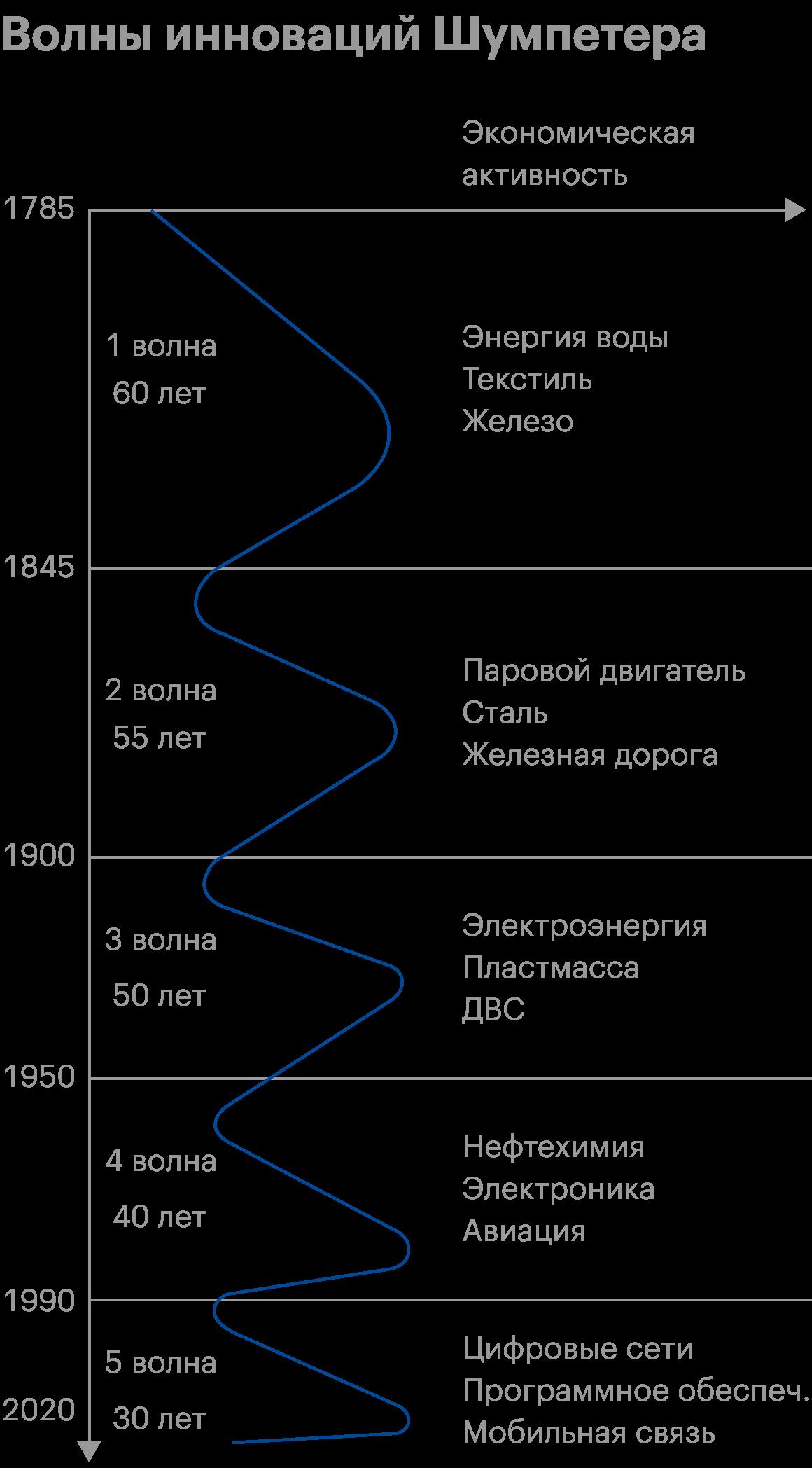 Источник: Digitalization andsociety's sustainable development – Measures andimplications, Milica Jovanović