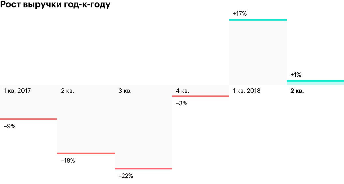 Выручка в рублях выросла — рубль стал дешевле. Но в долларах продажи упали — уменьшился спрос