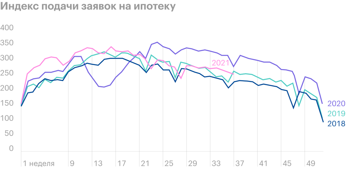 Источник: Daily Shot, Loan applications remained robust before Labor Day