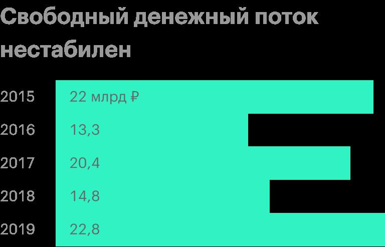 Источник: пресс-релиз «Ростелекома» за 2019год