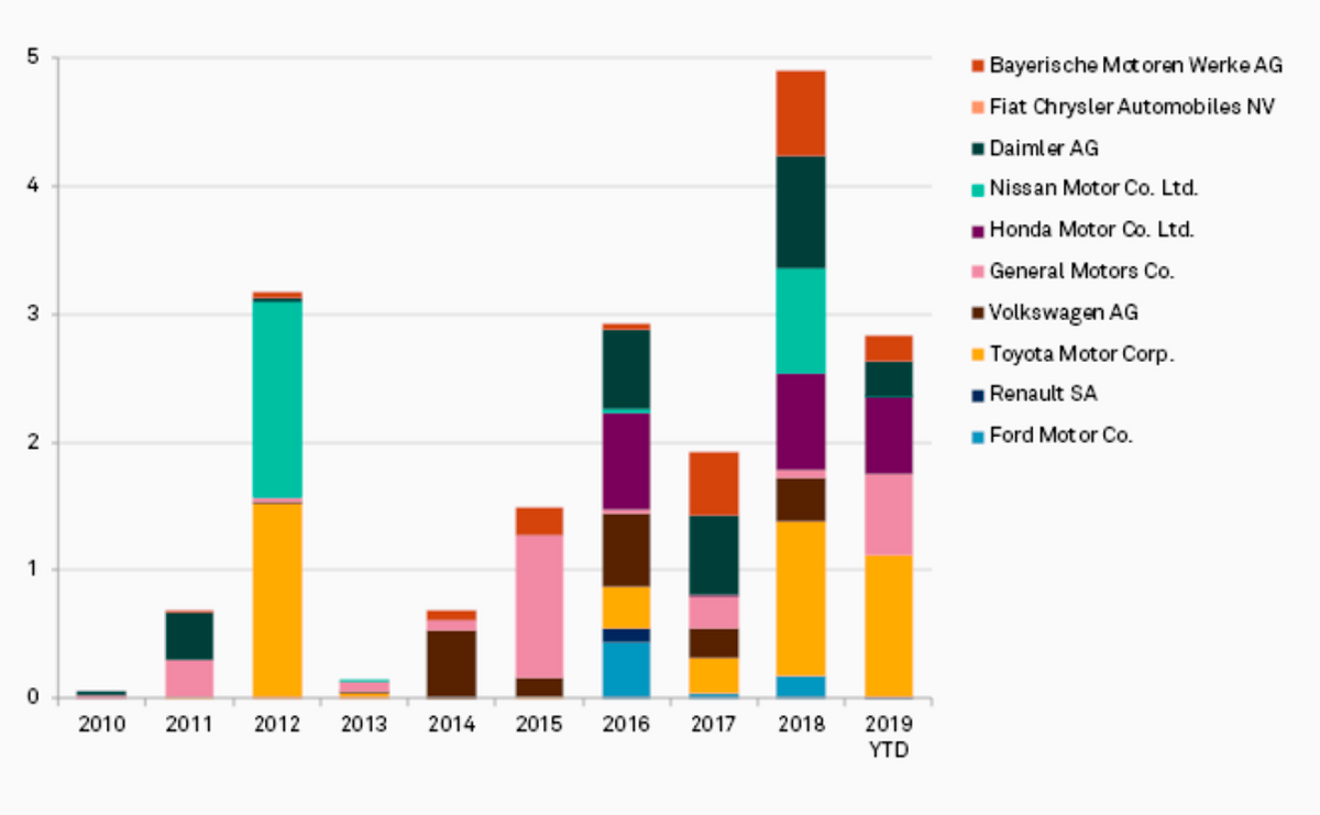 Объемы венчурного инвестирования у разных автопроизводителей. Источник:S&P;GlobalMarketIntelligence