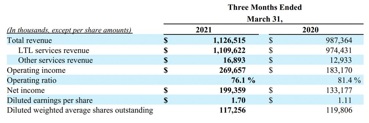 Квартальные результаты. Источник: квартальный отчет компании, стр.1(4)