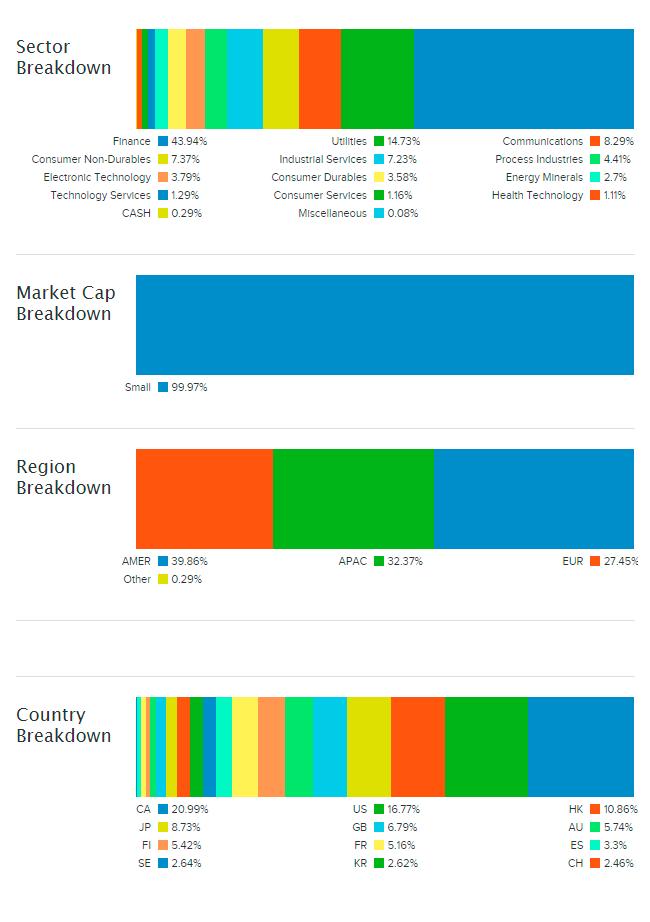 Разбор состава фонда WDIV на etfdb.com. Большая часть акций в составе — из финансового сектора, а по регионам фонд распределен равномерно