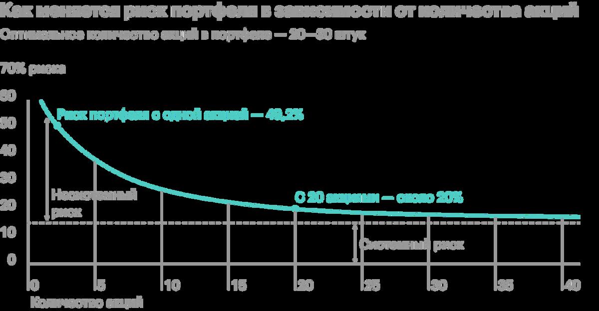 Если в портфеле меньше 20 бумаг, то добавление каждой новой акции значительно снижает волатильность — до 20%. Дальнейшее увеличение бумаг в портфеле снижает специфический риск незначительно. Источник: Easyportfol