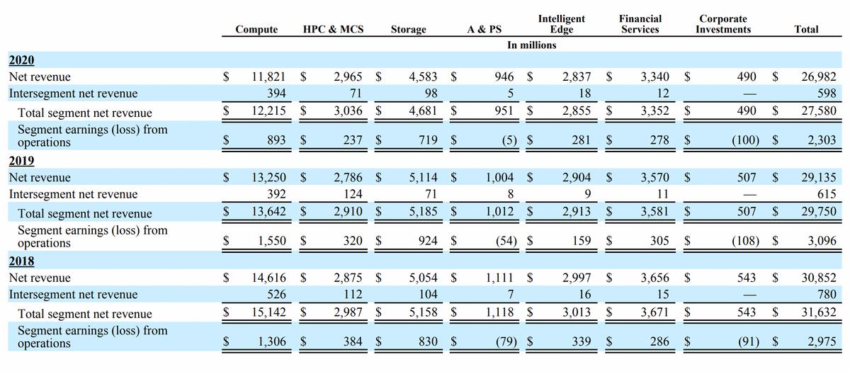 Финансовые показатели компании в миллионах долларов. Источник: годовой отчет компании, стр.87(91)