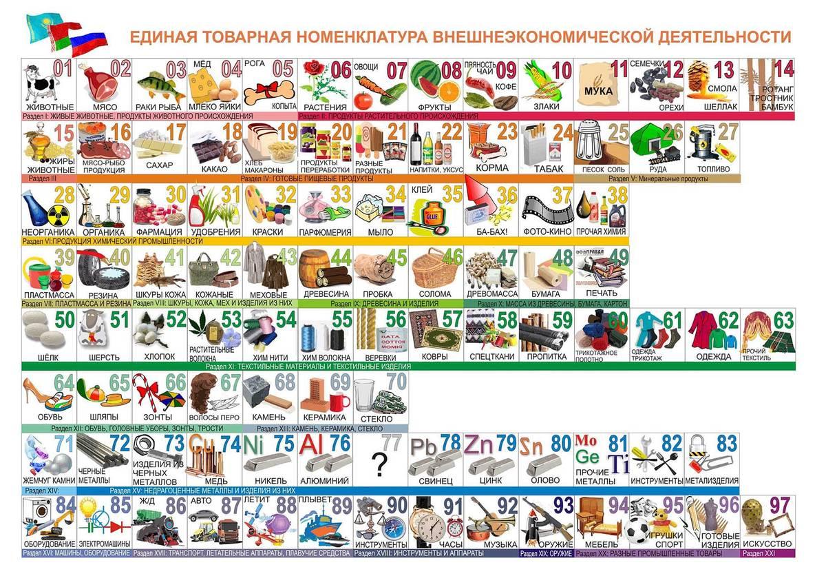 Это не таблица Менделеева, а упрощенное представление ТН ВЭД: каждому виду товаров соответствует числовой код. На самом деле все сложнее: товары одного и тогоже вида могут иметь разные коды в зависимости от своего назначения, материала изготовления или химического состава. Источник: «Активкарго-ру»