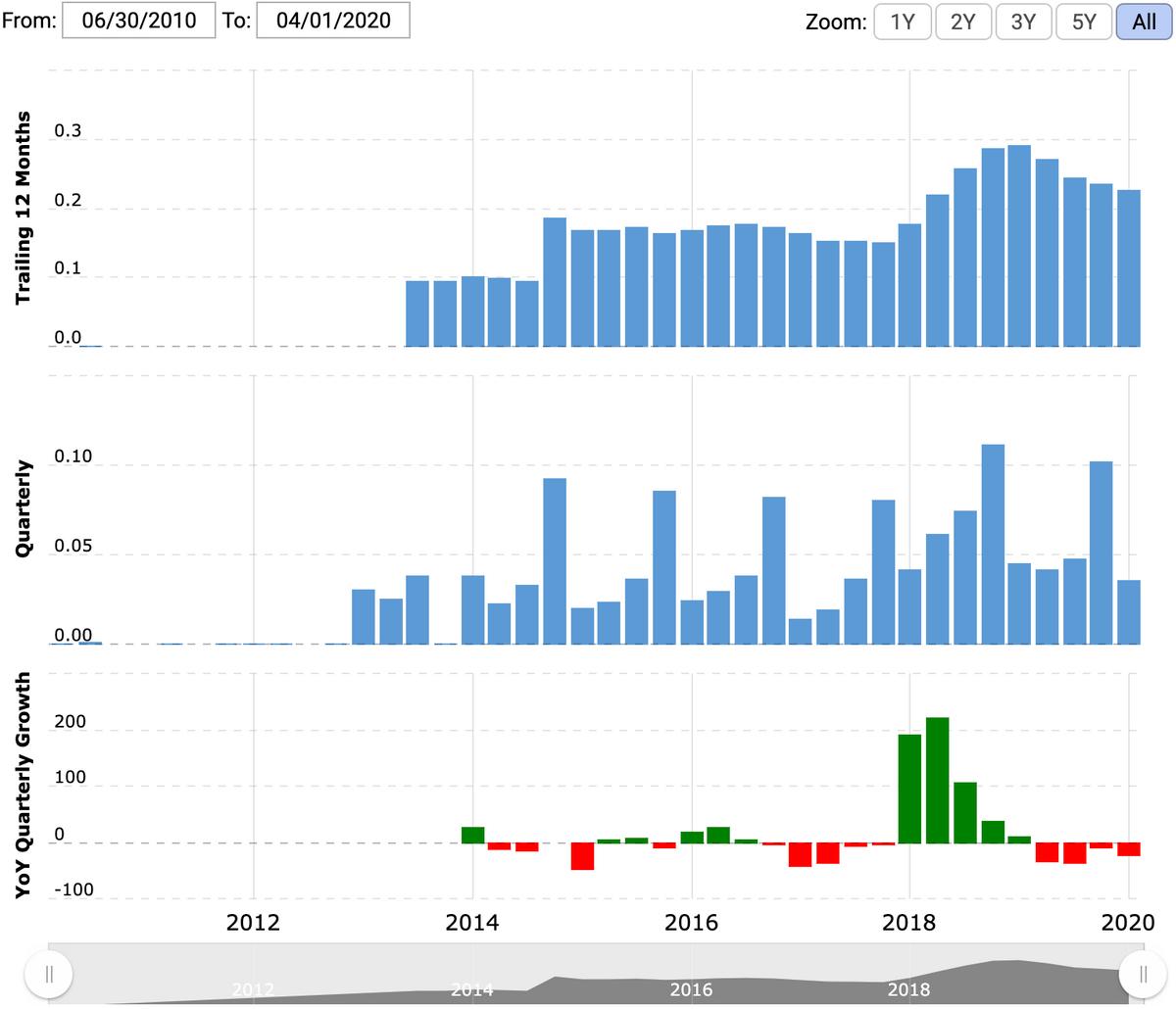Выручка компании в течение последних 12 месяцев и поквартально в миллиардах долларов, квартальный рост в процентах по сравнению с аналогичным кварталом прошлого года. Источник: Macrotrends
