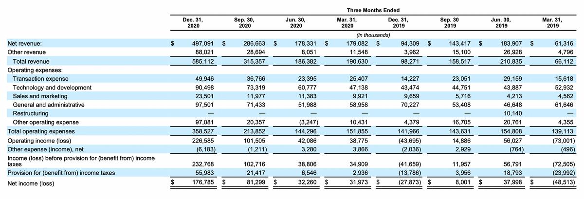 Финансовый результат компании по кварталам в тысячах долларов. Источник: проспект компании, стр.110(127)