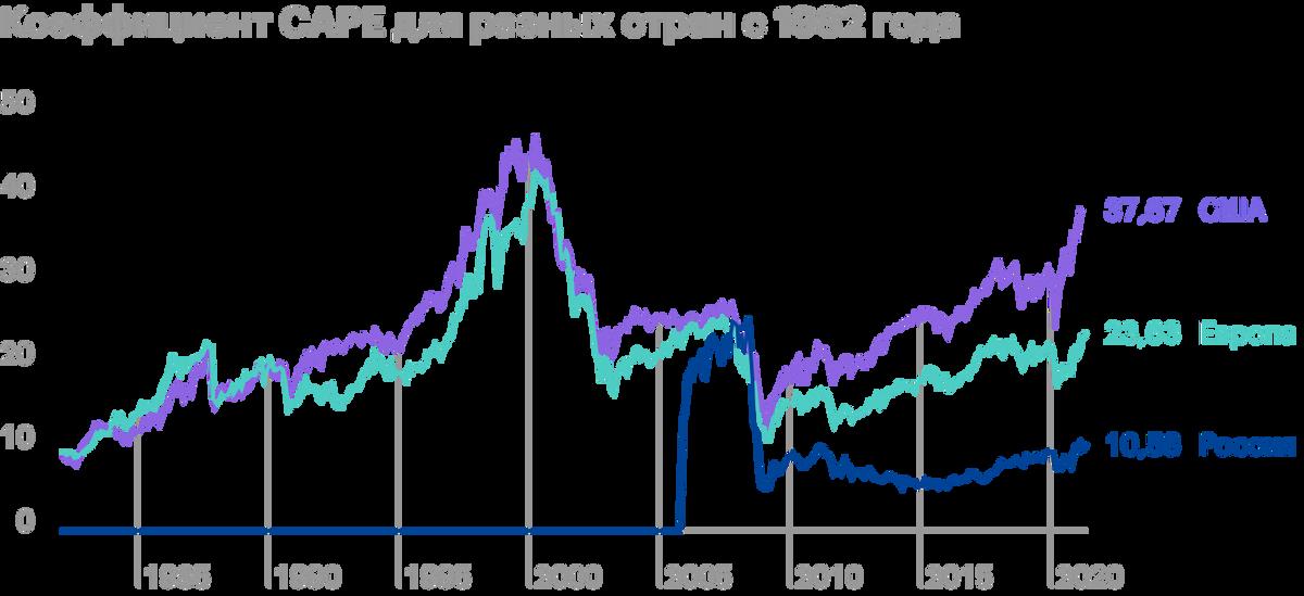 По CAPE можно оценивать разные рынки. Источник: Barclays