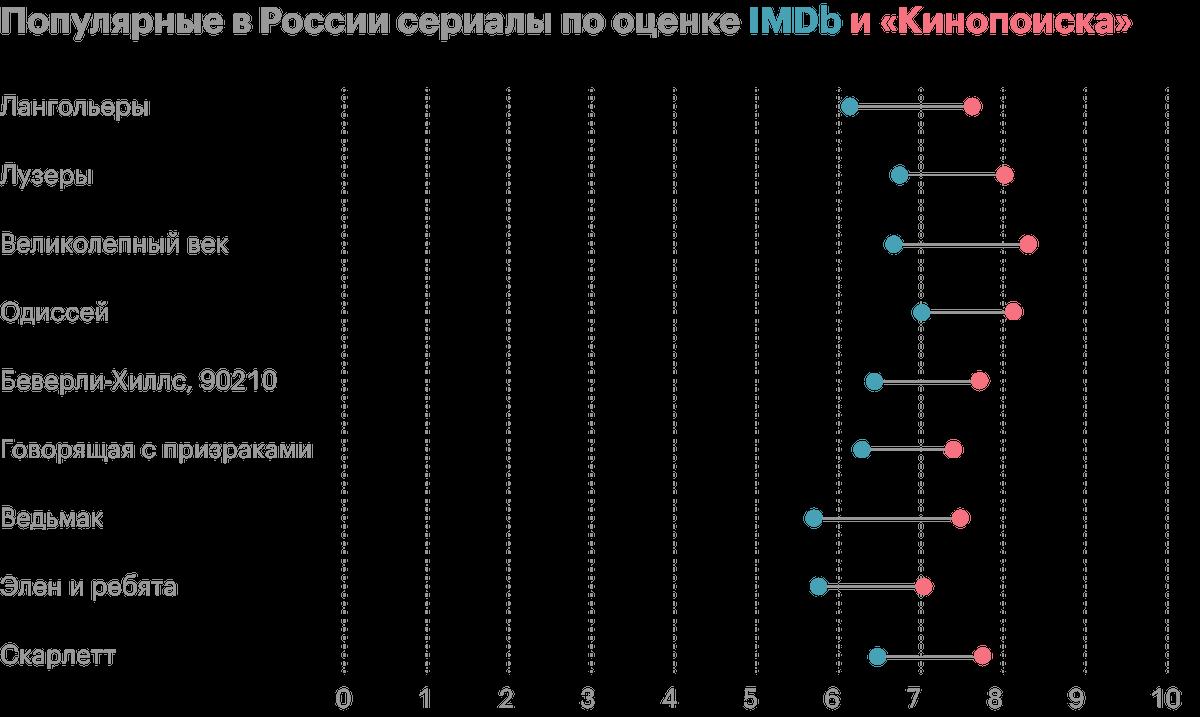 В каждой категории — 10 самых популярных сериалов по количеству оценок на «Кинопоиске», у которых разница с оценкой на IMDb больше 1 балла. Источник: «Кинопоиск»