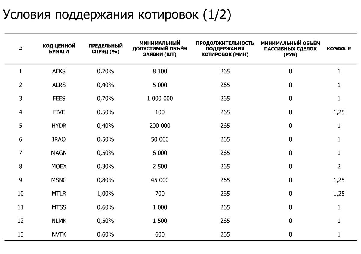 На фондовом рынке Московской биржи маркет-мейкеры должны обеспечить спред не более 1% от текущей цены в зависимости от ценной бумаги