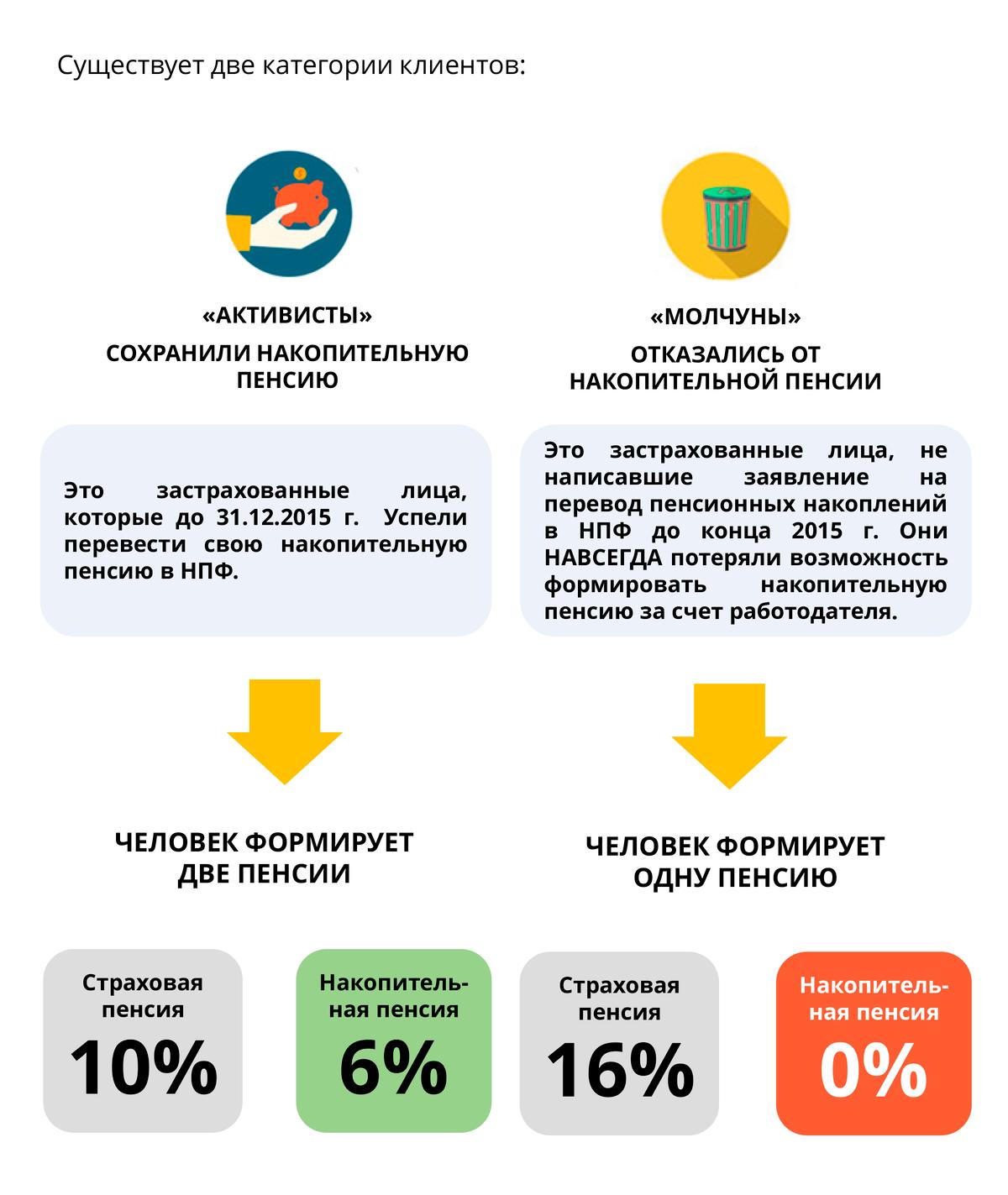 Как формируется пенсия «молчунов» и «активистов» — схема из учебного пособия фонда «Доверие»