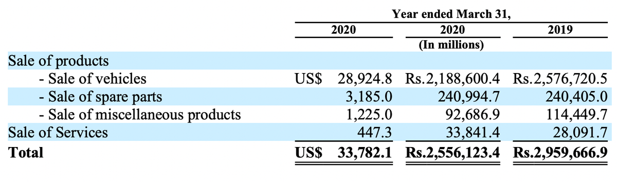 Выручка компании по сегментам,млн долларов и рупий. Источник: годовой отчет компании, стр.F-69(237)