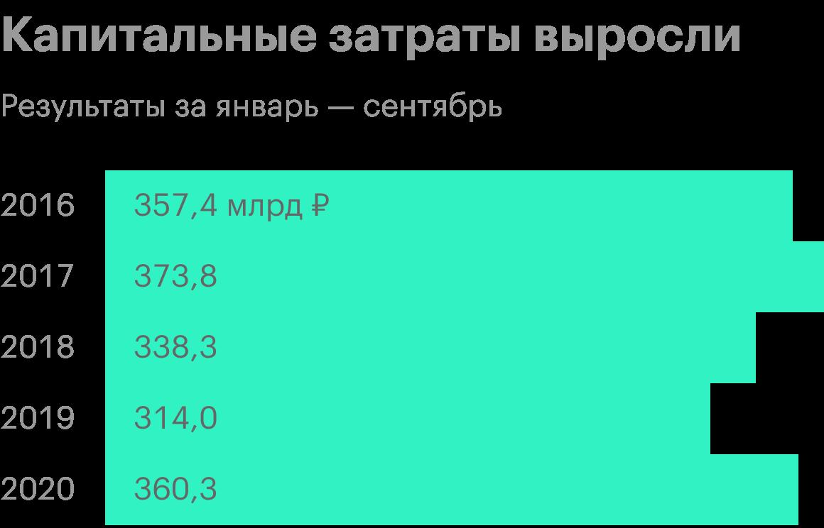 Источник: анализ руководством «Лукойла» финансового состояния и результатов