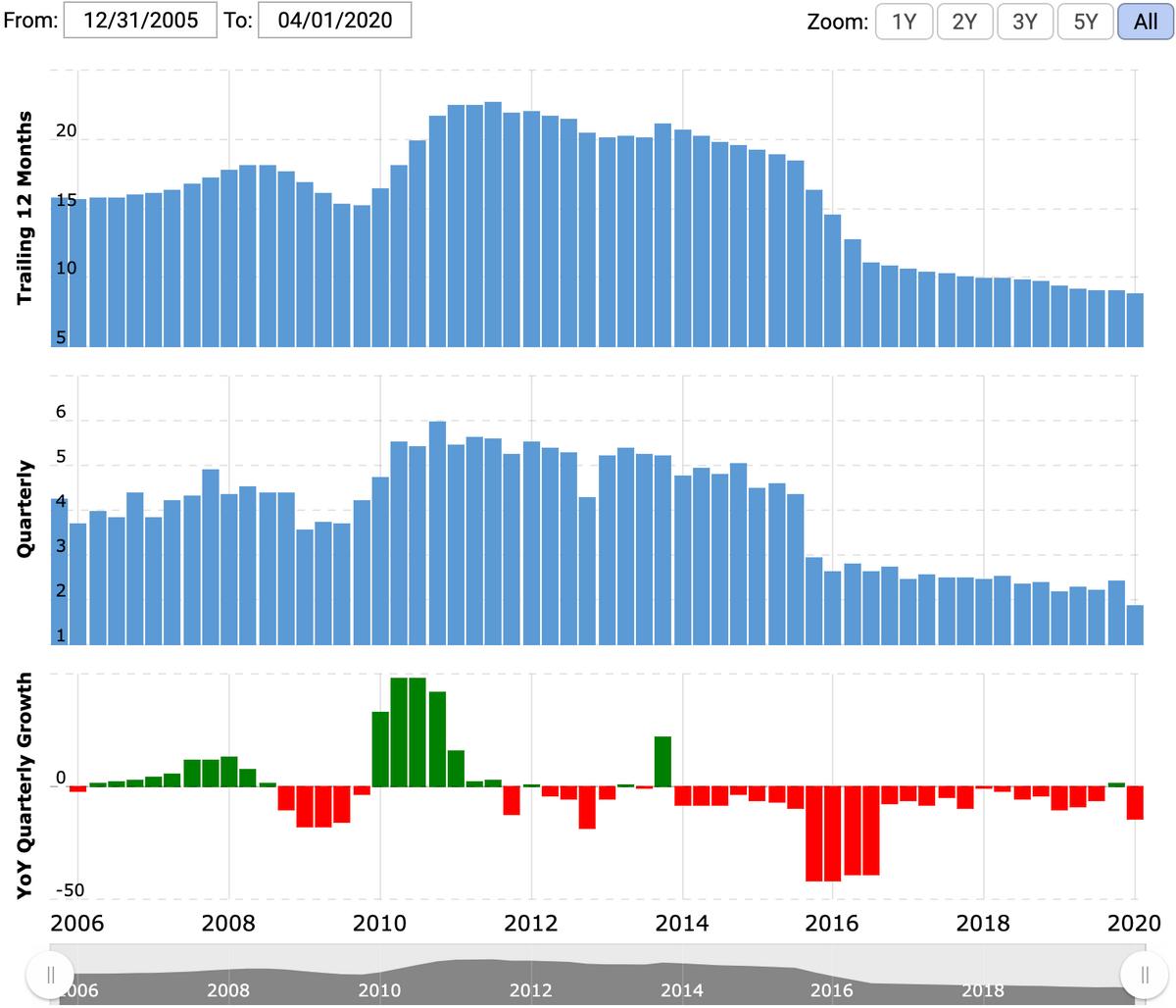 Выручка за последние 12 месяцев и поквартально в миллиардах долларов, рост/снижение по кварталам в процентах по сравнению с аналогичным периодом прошлого года. Источник: Macrotrends