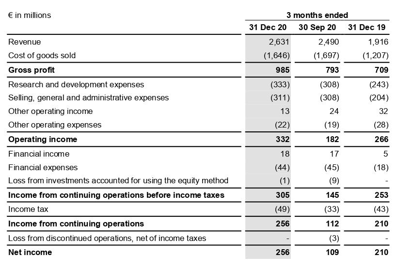 Финансовые показатели компании в млн евро за три месяца, закончившиеся 31.12.2020, 20.09.2020, 31.12.2019. Источник: квартальный отчет компании, стр.9