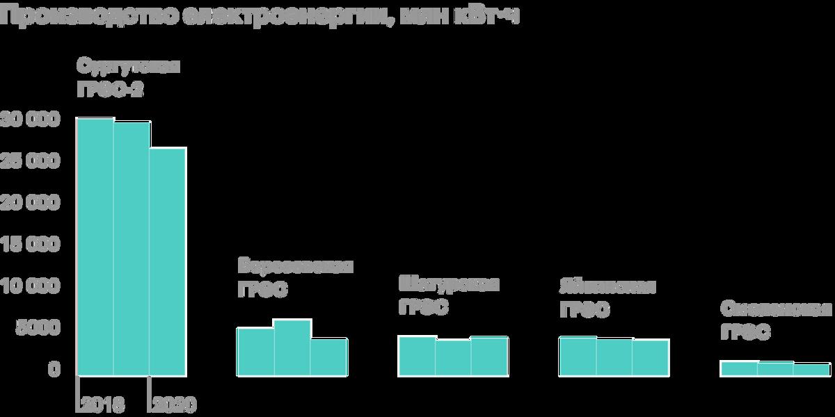 Источник: «Юнипро»