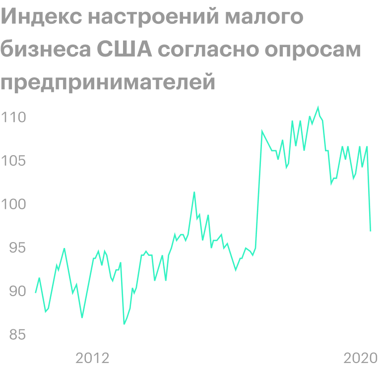 Источник: Trading Economics