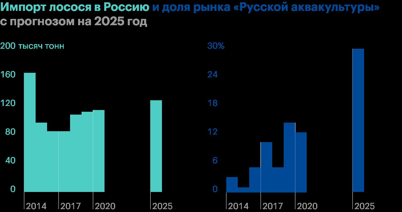 У «Русской аквакультуры» упали доходы от продажи рыбы