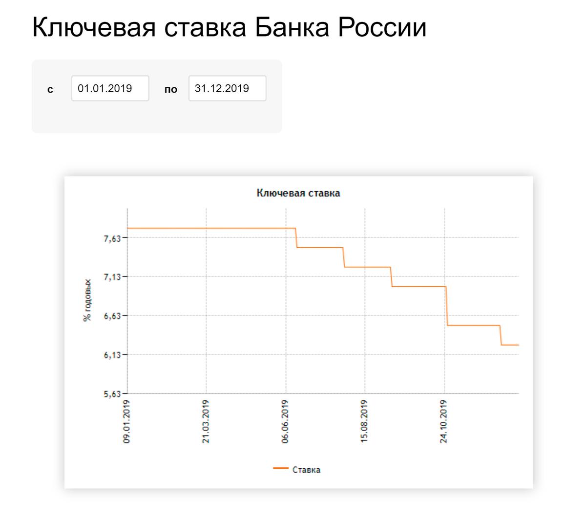 Так за 2019 год снизилась ключевая ставка Банка России