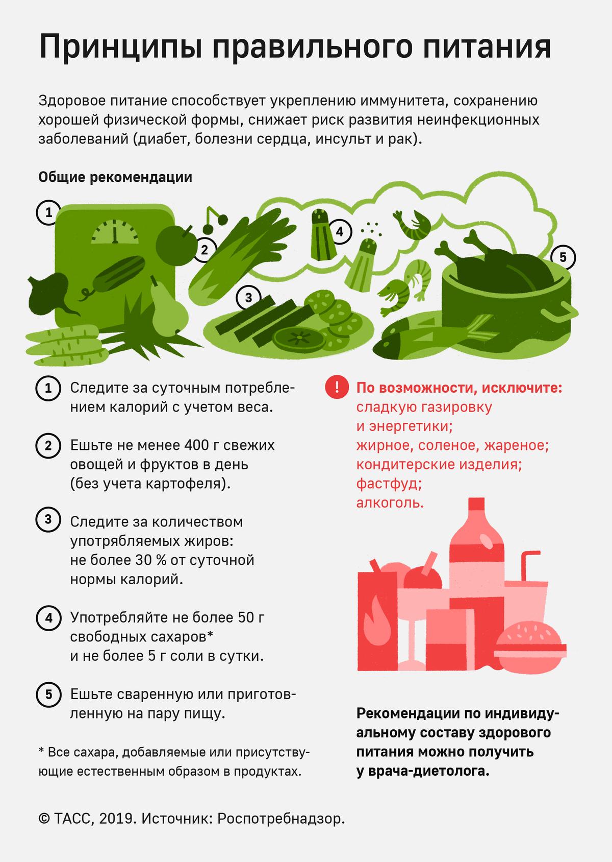 Российские рекомендации чуть менее наглядные, но все равно отражают главные принципы здорового питания согласно ВОЗ