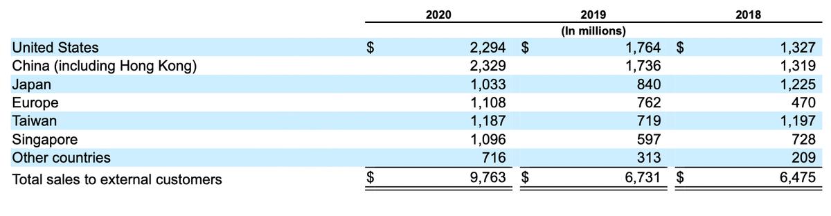 Выручка компании по странам в миллионах долларов. Источник: годовой отчет компании, стр.75(78)