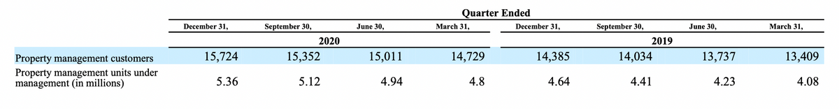 Количественные показатели компании в единицах и миллионах. Источник: годовой отчет компании, стр.30(33)