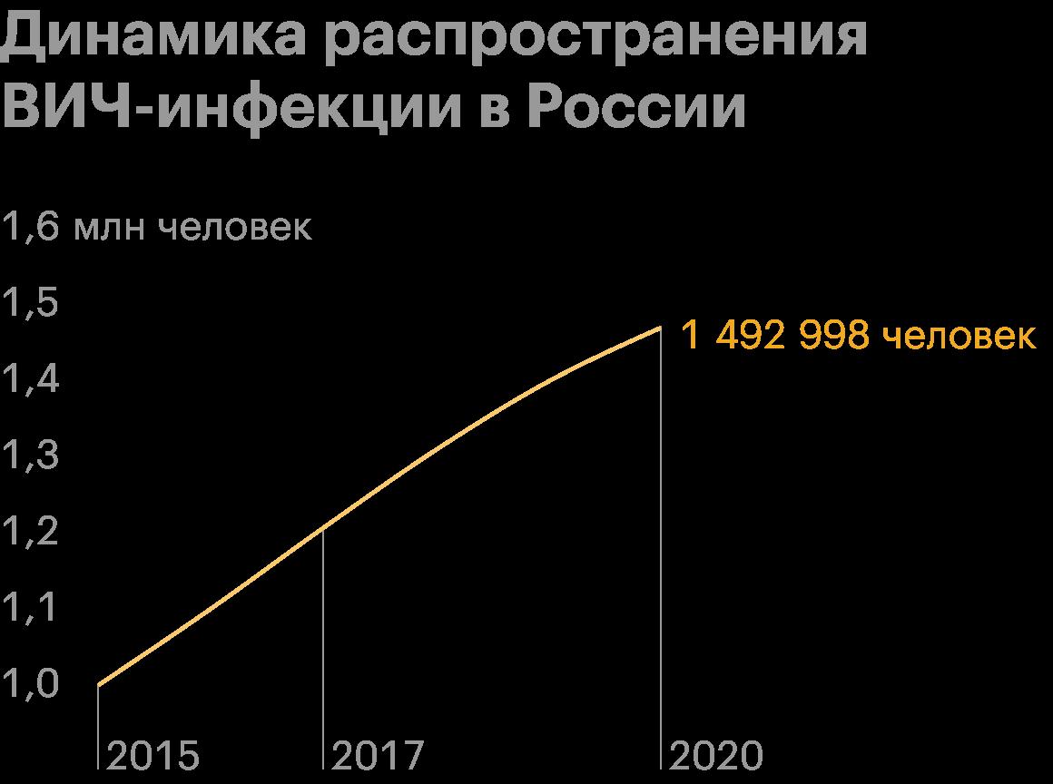 Источник: ФБУН ЦНИИ эпидемиологии Роспотребнадзора