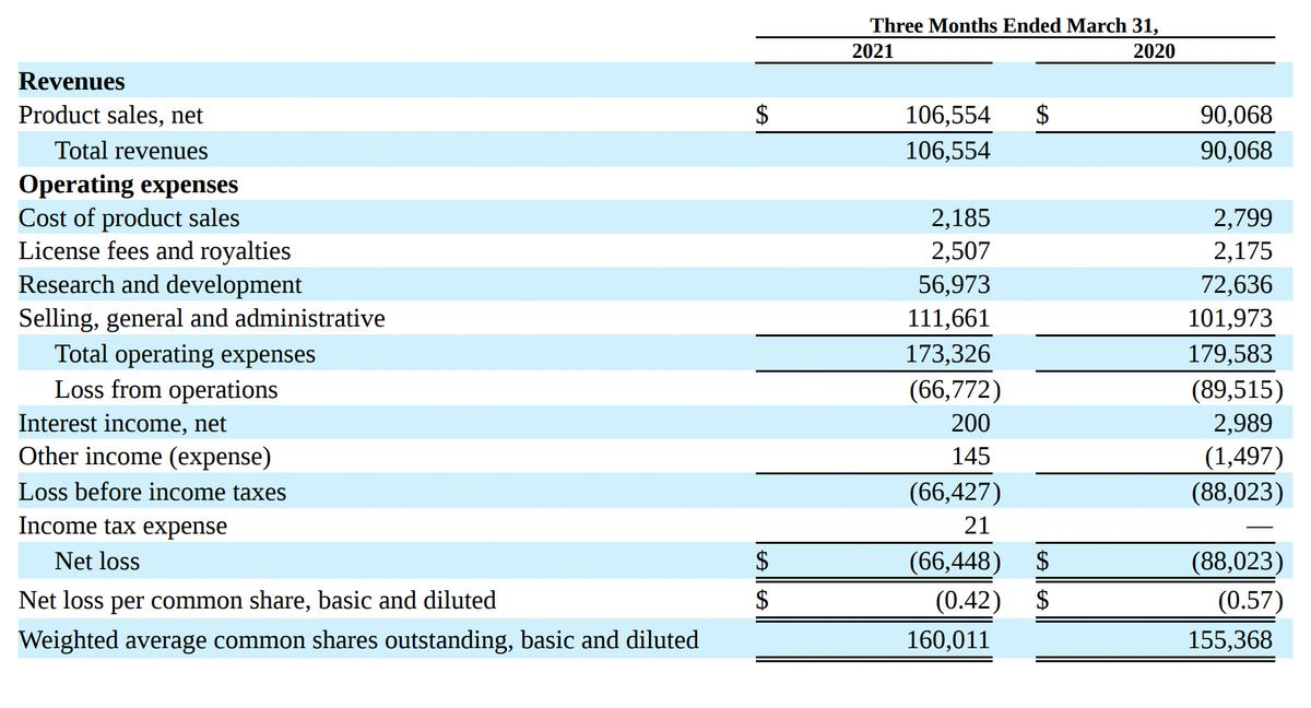 Источник: отчет компании, стр.2