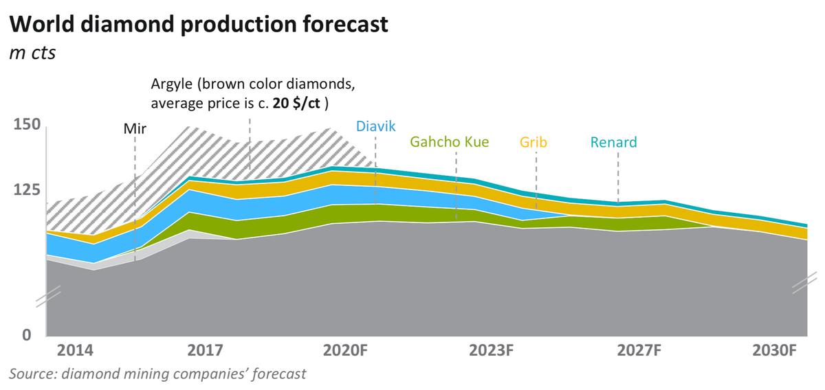 «Алроса» взяла данные по всем компаниям и составила прогноз добычи. Цветом показаны названия крупных алмазных рудников, которые истощаются. Источник: Презентация «Алросы» за декабрь 2018 года, стр. 9