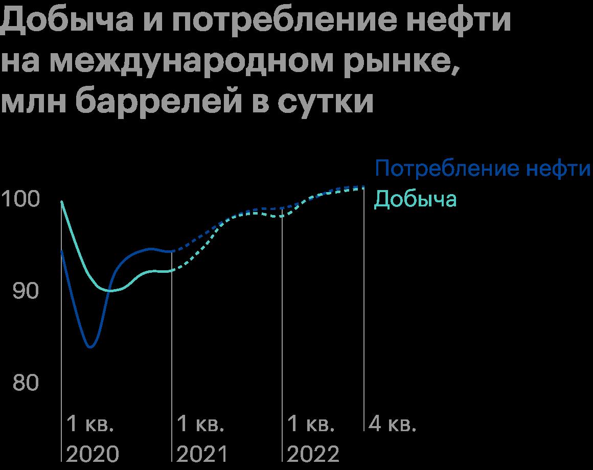 Источник: презентация «Роснефти» за первый квартал 2021года, стр.7