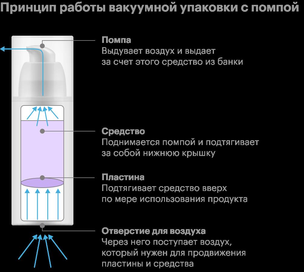 Принцип работы вакуумной упаковки с помпой