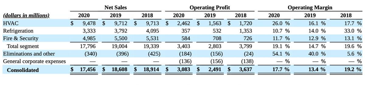 Финансовые показатели компании в миллионах долларов. Источник: годовой отчет компании, стр.42(43)