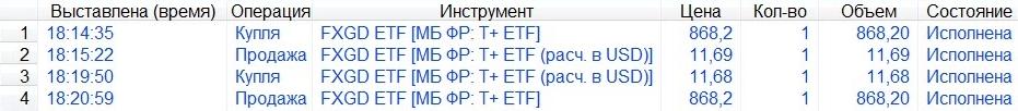 Акции фонда FXGD торгуются в разных валютах. Можно купить эти акции за рубли и продать за доллары. Или, наоборот, купить за доллары и продать за рубли. Скриншот торгового терминала QUIK