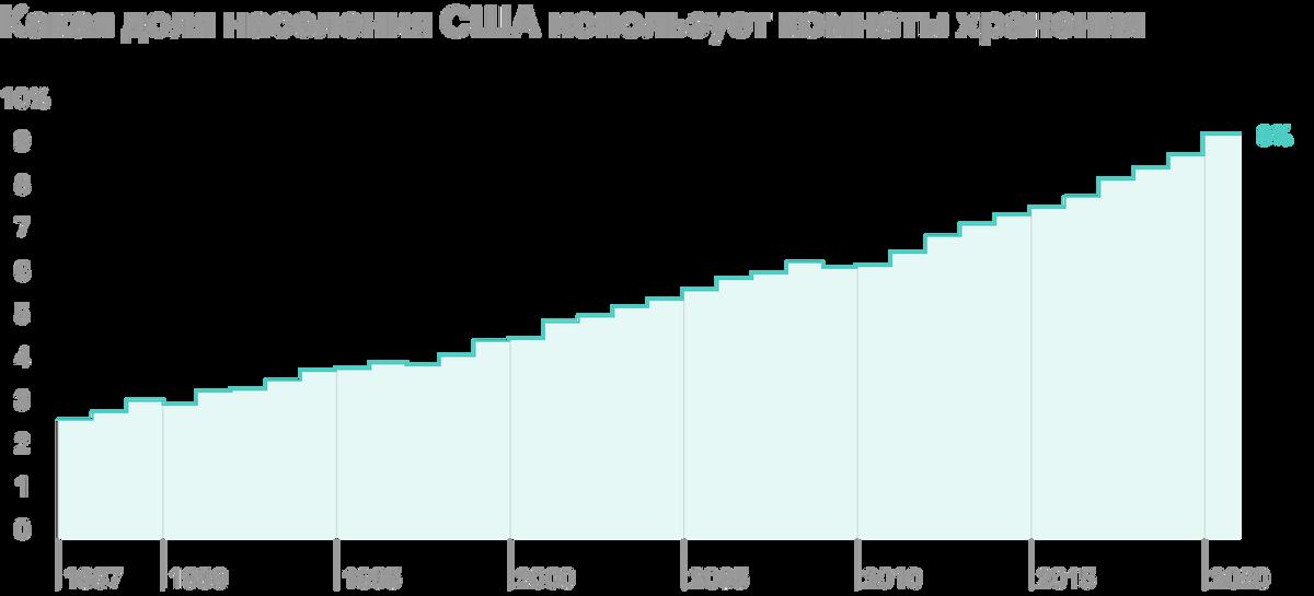 Процент населения США, использующего комнаты хранения. Источник: презентация компании, слайд 11