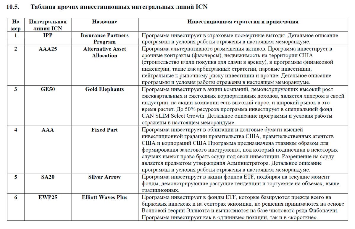 Агрессивные и консервативные инвестиционные программы из меморандума ICN