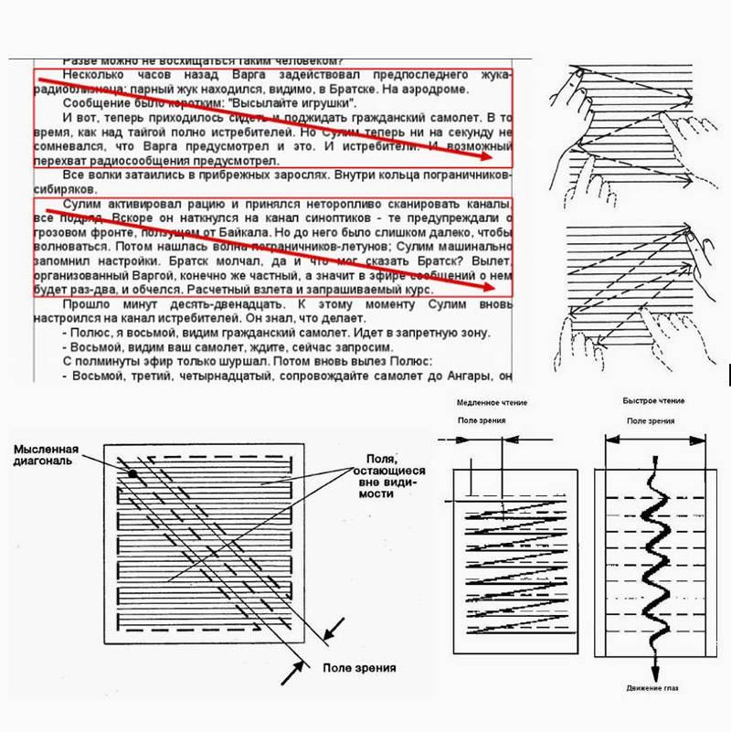 Схема диагонального чтения. При классическом «медленном» чтении взгляд человека переходит от одной строки к другой. Но тот, кто освоил чтение по диагонали, буквально «скользит» глазами по центру страницы, захватывая остальную информацию при помощи периферийного зрения