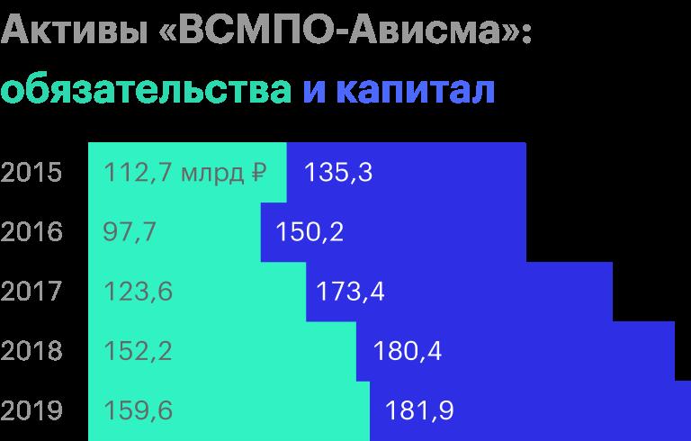 Источник: финансовая отчетность «ВСМПО-Ависма» за 2019год
