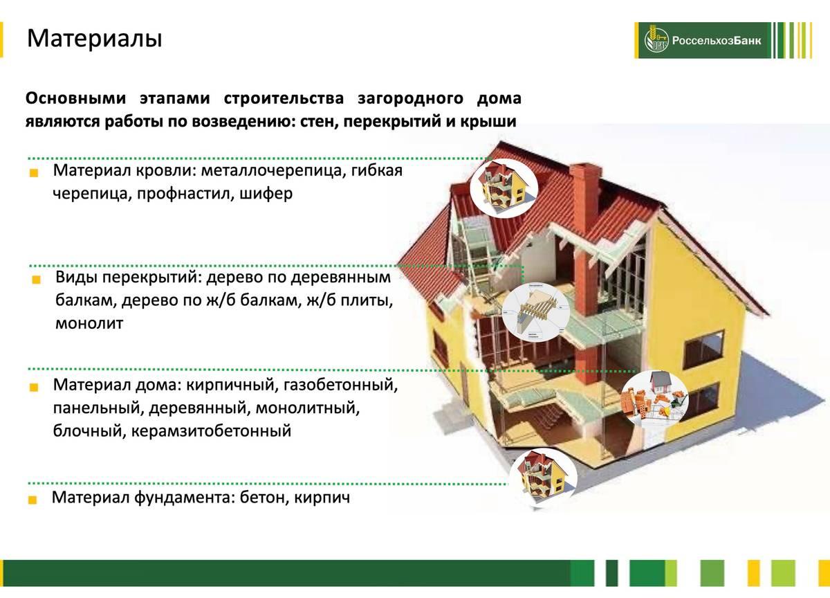 Банк подготовил презентацию с требованиями к дому