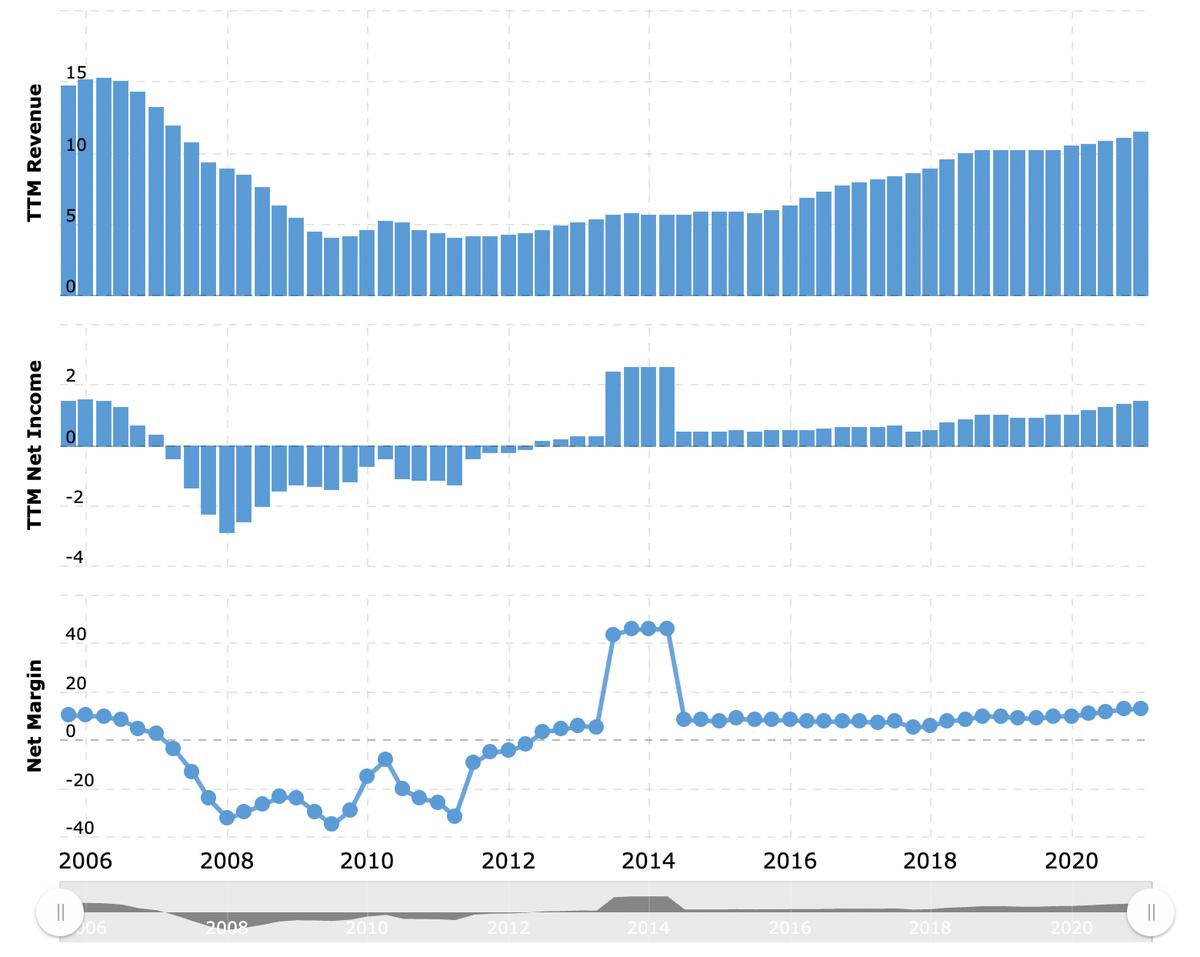 Выручка и прибыль за последние 12 месяцев в миллиардах долларов, итоговаямаржа в процентах от выручки. Источник: Macrotrends