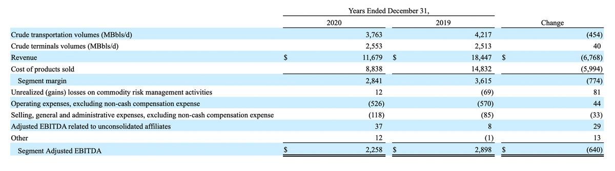 Транспортировка сырой нефти и связанные услуги в миллионах долларов. Источник: годовой отчет компании, стр.91