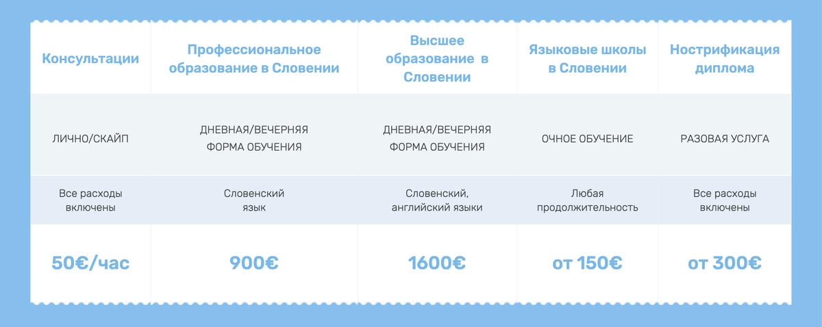 Прайс-лист компании, которая консультирует по иммиграции и образованию в Словении