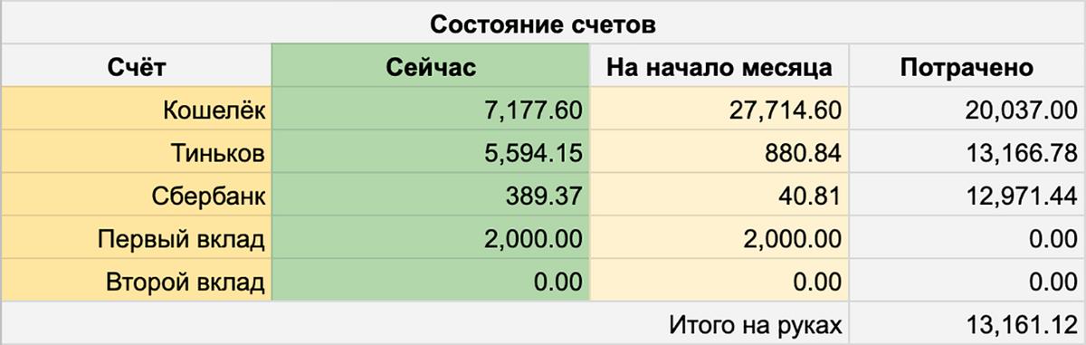 Моя таблица состояния счетов за ноябрь 2019 года