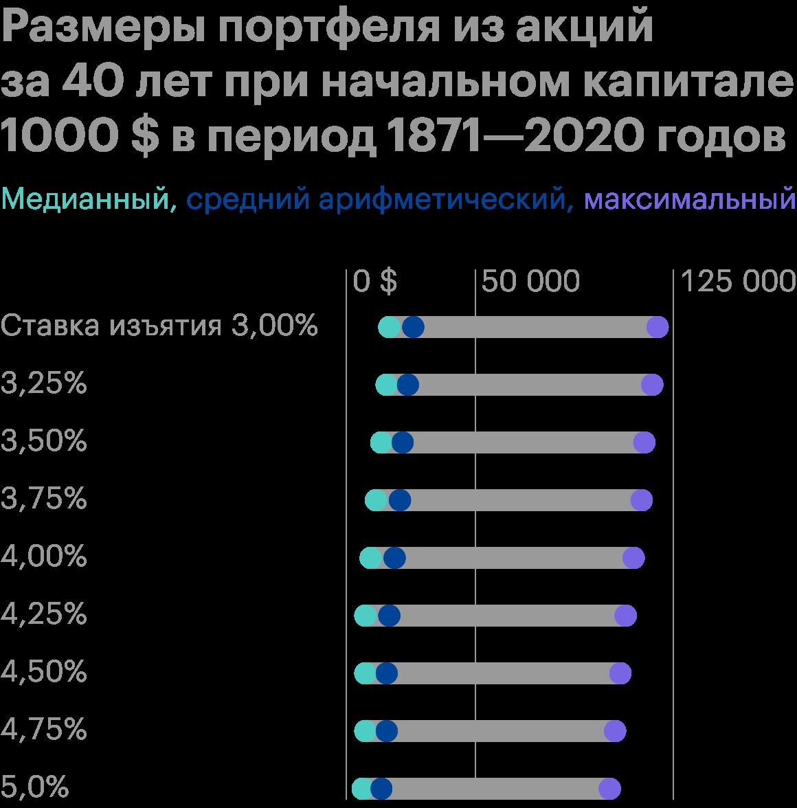 Посмотрим, что произойдет, если мы увеличим горизонт до 40 лет. Конечные результаты увеличатся почти вдвое. Другими словами, чем дольше пенсионер будет находиться на пенсии, тем больший капитал он оставит после себя. Источник: Poor Swiss