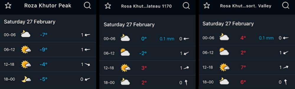 Так меняется температура на трех высотах курорта «Роза Хутор»: в долине, откуда идут подъемники, тепло и до +7 °С, на высоте 1170метров, в Олимпийской деревне, с утра небольшой минус, а на самой высокой точке курорта, Роза Пик, слегка морозно